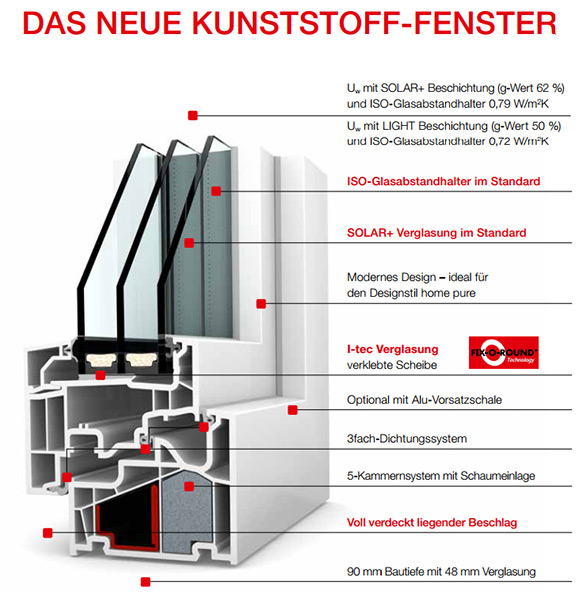 fenster bhm handels servicepartner f r fenster t ren tore. Black Bedroom Furniture Sets. Home Design Ideas